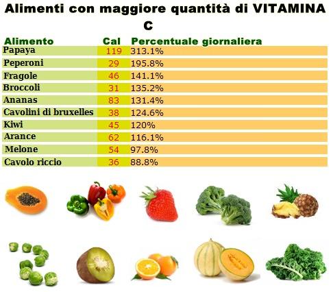 Tabella vitamina C