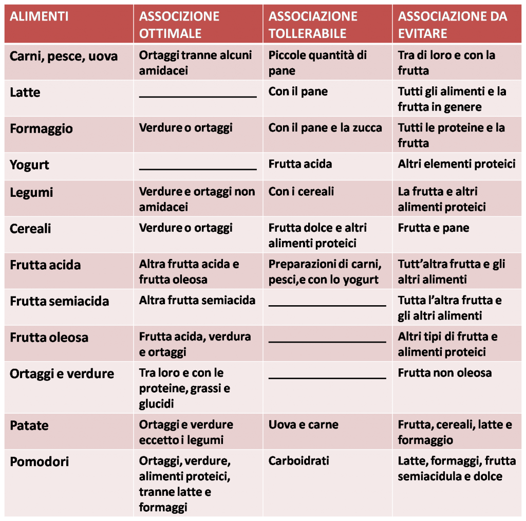 dieta dissociata: tabella associazioni